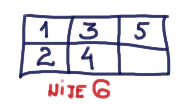 Svi pomisle da u praznom polju treba da stoji broj 6, ali nisu uopšte u pravu (FOTO)